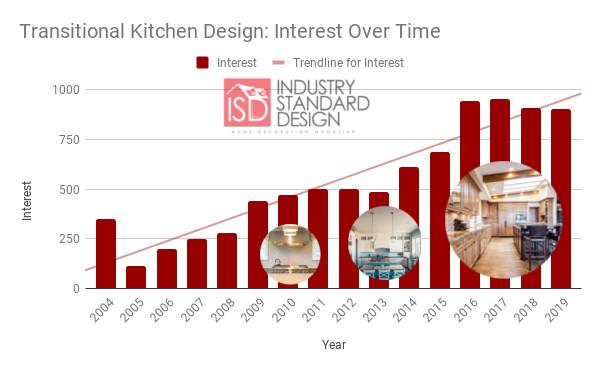 transitional kitchen interest